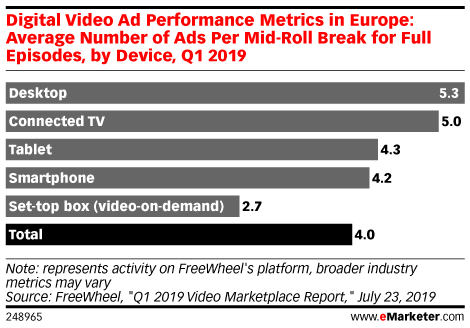 Digital Video Ad Performance Metrics in Europe: Average Number of Ads Per Mid-Roll Break for Full Episodes, by Device, Q1 2019