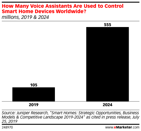 How Many Voice Assistants Are Used to Control Smart Home Devices Worldwide? (millions, 2019 & 2024)