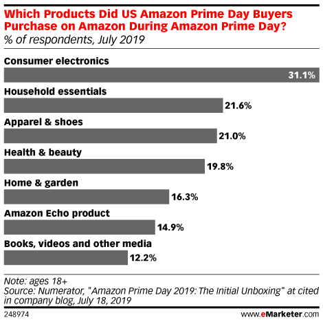 Which Products Did US Amazon Prime Day Buyers Purchase on Amazon During Amazon Prime Day? (% of respondents, July 2019)