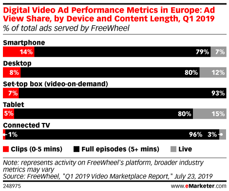 Digital Video Ad Performance Metrics in Europe: Ad View Share, by Device and Content Length, Q1 2019 (% of total ads served by FreeWheel)