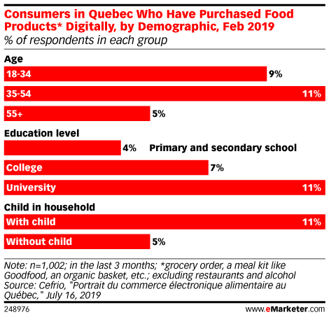 Consumers in Quebec Who Have Purchased Food Products* Digitally, by Demographic, Feb 2019 (% of respondents in each group)
