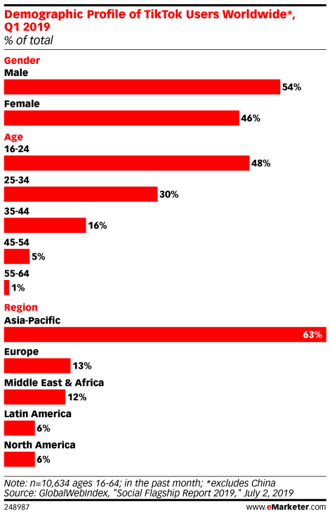 Demographic Profile of TikTok Users Worldwide*, Q1 2019 (% of total)
