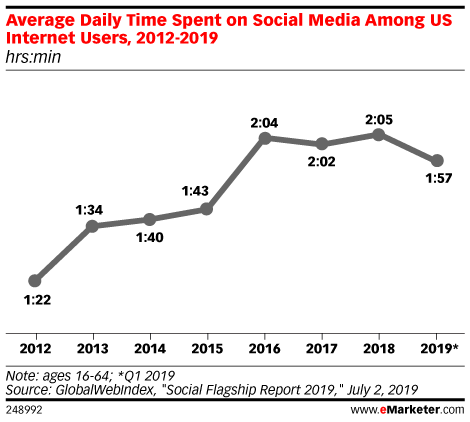 Average Daily Time Spent on Social Media Among US Internet Users, 2012-2019 (hrs:min)
