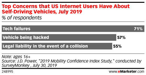 Top Concerns that US Internet Users Have About Self-Driving Vehicles, July 2019 (% of respondents)