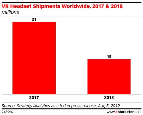 VR Headset Shipments Worldwide, 2017 & 2018 (millions)