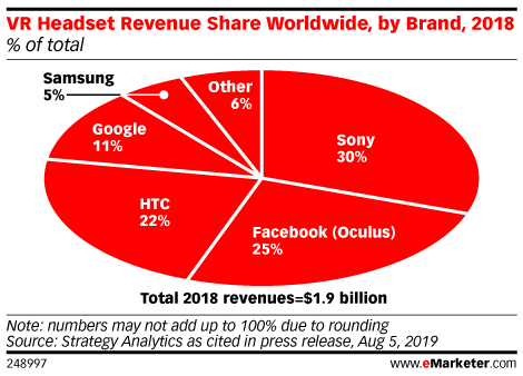 VR Headset Revenue Share Worldwide, by Brand, 2018 (% of total)
