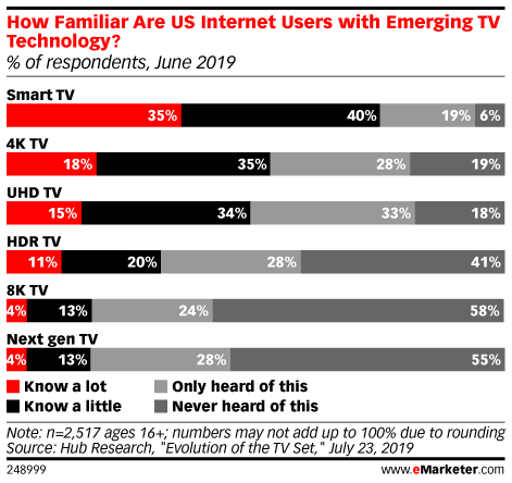 How Familiar Are US Internet Users with Emerging TV Technology? (% of respondents, June 2019)