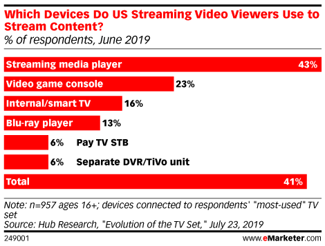 Which Devices Do US Streaming Video Viewers Use to Stream Content? (% of respondents, June 2019)