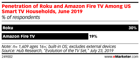 Penetration of Roku and Amazon Fire TV Among US Smart TV Households, June 2019 (% of respondents)