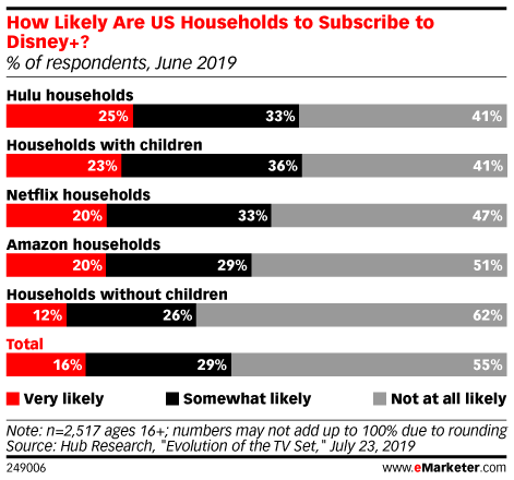 How Likely Are US Households to Subscribe to Disney+? (% of respondents, June 2019)