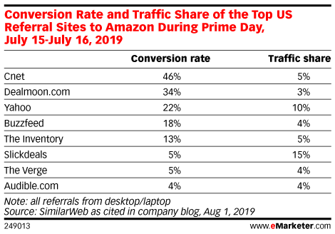 Conversion Rate and Traffic Share of the Top US Referral Sites to Amazon During Prime Day, July 15-July 16, 2019