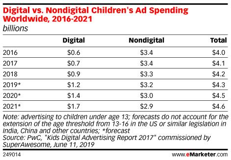 Digital vs. Nondigital Children's Ad Spending Worldwide, 2016-2021 (billions)