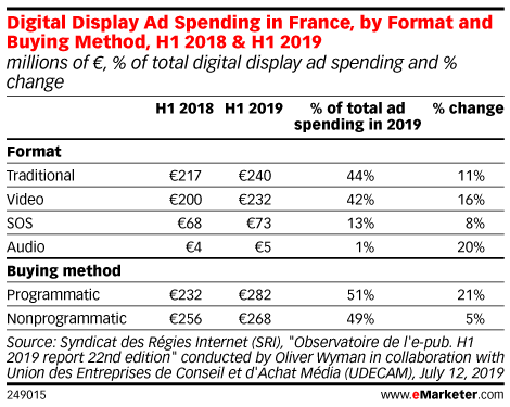 Digital Display Ad Spending in France, by Format and Buying Method, H1 2018 & H1 2019 (millions of €, % of total digital display ad spending and % change)