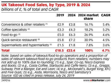 UK Takeout Food Sales, by Type, 2019 & 2024 (billions of £, % of total and CAGR)