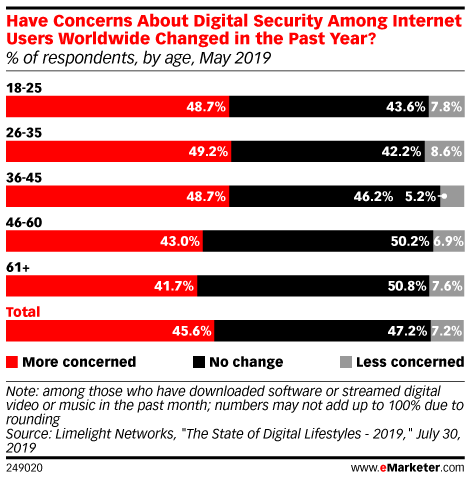Have Concerns About Digital Security Among Internet Users Worldwide Changed in the Past Year? (% of respondents, by age, May 2019)