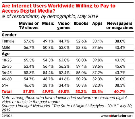 Are Internet Users Worldwide Willing to Pay to Access Digital Media? (% of respondents, by demographic, May 2019)