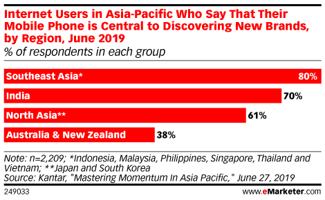 Internet Users in Asia-Pacific Who Say That Their Mobile Phone is Central to Discovering New Brands, by Region, June 2019 (% of respondents in each group)