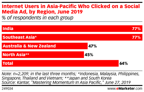 Internet Users in Asia-Pacific Who Clicked on a Social Media Ad, by Region, June 2019 (% of respondents in each group)
