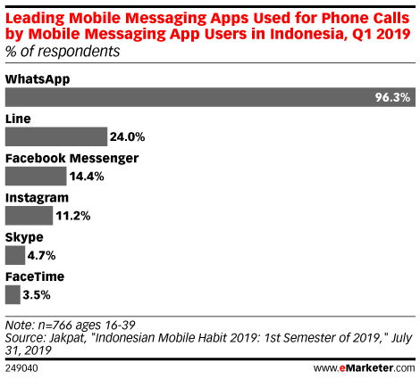 Leading Mobile Messaging Apps Used for Phone Calls by Mobile Messaging App Users in Indonesia, Q1 2019 (% of respondents)