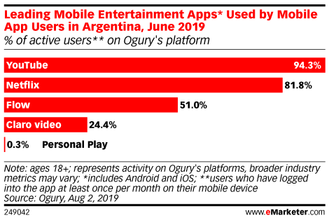 Leading Mobile Entertainment Apps* Used by Mobile App Users in Argentina, June 2019 (% of active users** on Ogury's platform)