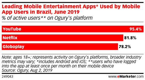 Leading Mobile Entertainment Apps* Used by Mobile App Users in Brazil, June 2019 (% of active users** on Ogury's platform)