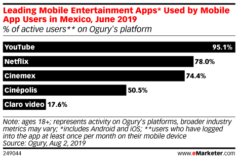 Leading Mobile Entertainment Apps* Used by Mobile App Users in Mexico, June 2019 (% of active users** on Ogury's platform)