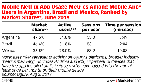 Mobile Netflix App Usage Metrics Among Mobile App* Users in Argentina, Brazil and Mexico, Ranked by Market Share**, June 2019