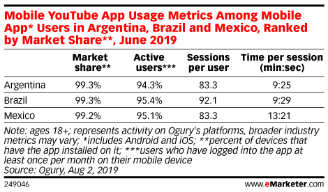 Mobile YouTube App Usage Metrics Among Mobile App* Users in Argentina, Brazil and Mexico, Ranked by Market Share**, June 2019