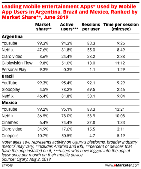 Leading Mobile Entertainment Apps* Used by Mobile App Users in Argentina, Brazil and Mexico, Ranked by Market Share**, June 2019
