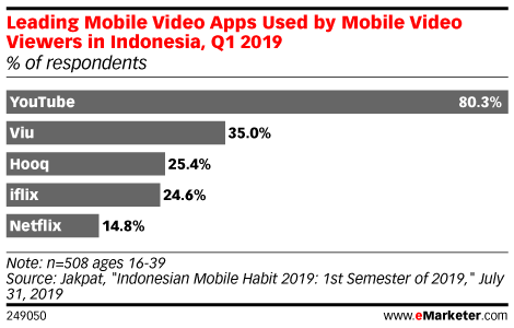 Leading Mobile Video Apps Used by Mobile Video Viewers in Indonesia, Q1 2019 (% of respondents)