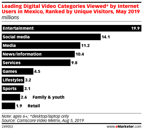 Leading Digital Video Categories Viewed* by Internet Users in Mexico, Ranked by Unique Visitors, May 2019 (millions)