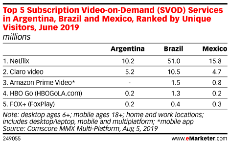 Top 5 Subscription Video-on-Demand (SVOD) Services in Argentina, Brazil and Mexico, Ranked by Unique Visitors, June 2019 (millions)