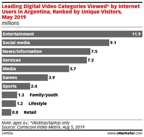 Leading Digital Video Categories Viewed* by Internet Users in Argentina, Ranked by Unique Visitors, May 2019 (millions)