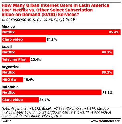 How Many Urban Internet Users in Latin America Use* Netflix vs. Other Select Subscription Video-on-Demand (SVOD) Services? (% of respondents, by country, Q1 2019)