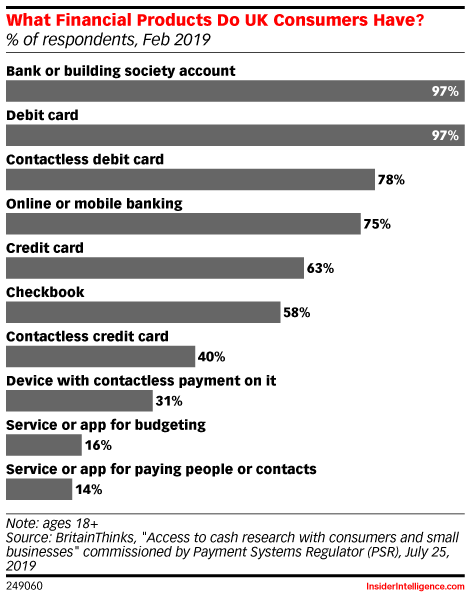 What Financial Products Do UK Consumers Have? (% of respondents, Feb 2019)