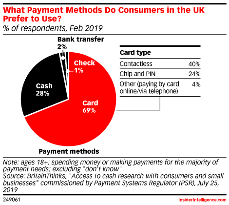 What Payment Methods Do Consumers in the UK Prefer to Use? (% of respondents, Feb 2019)
