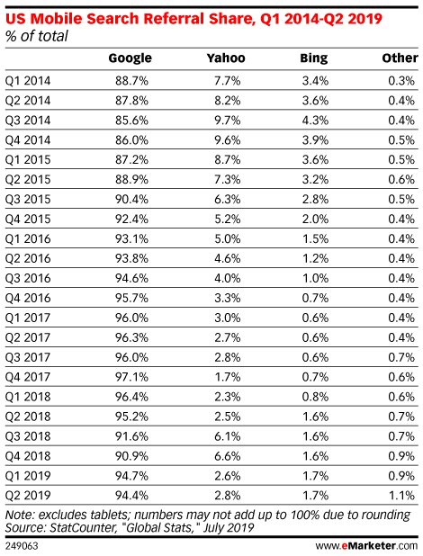 US Mobile Search Referral Share, Q1 2014-Q2 2019 (% of total)