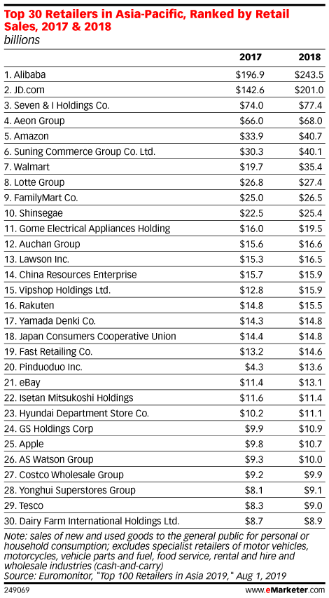 Top 30 Retailers in Asia-Pacific, Ranked by Retail Sales, 2017 & 2018 (billions)
