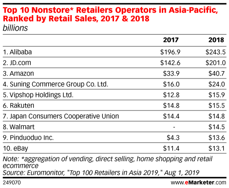 Top 10 Non-Store* Retailers Operators in Asia-Pacific, Ranked by Retail Sales, 2017 & 2018 (billions)