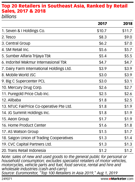 Top 20 Retailers in Southeast Asia, Ranked by Retail Sales, 2017 & 2018 (billions)