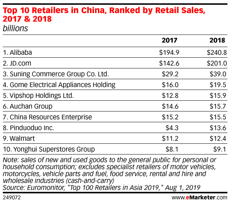 Top 10 Retailers in China, Ranked by Retail Sales, 2017 & 2018 (billions)