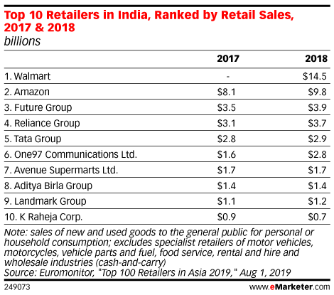 Top 10 Retailers in India, Ranked by Retail Sales, 2017 & 2018 (billions)