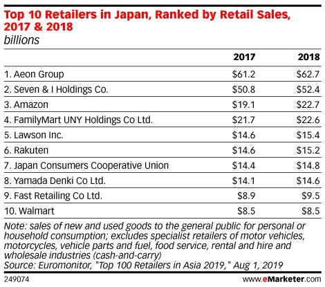 Top 10 Retailers in Japan, Ranked by Retail Sales, 2017 & 2018 (billions)