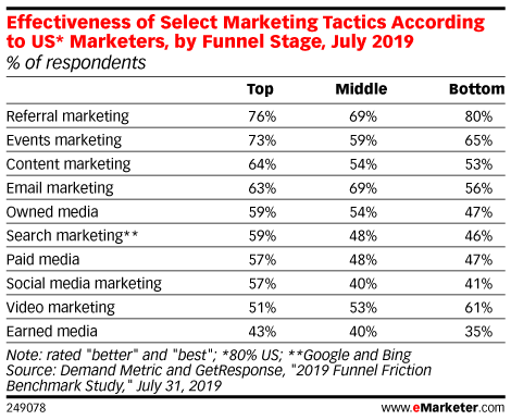 Effectiveness of Select Marketing Tactics According to US* Marketers, by Funnel Stage, July 2019 (% of respondents)