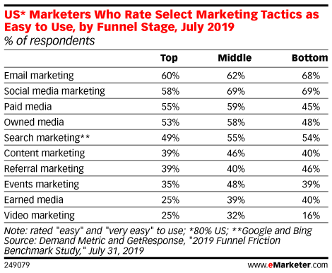 US* Marketers Who Rate Select Marketing Tactics as Easy to Use, by Funnel Stage, July 2019 (% of respondents)