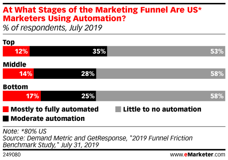At What Stages of the Marketing Funnel Are US* Marketers Using Automation? (% of respondents, July 2019)