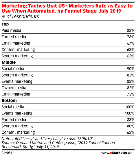 Marketing Tactics that US* Marketers Rate as Easy to Use When Automated, by Funnel Stage, July 2019 (% of respondents)