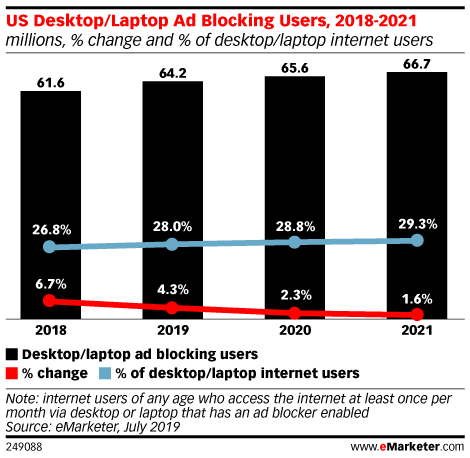 US Desktop/Laptop Ad Blocking Users, 2018-2021 (millions, % change and % of desktop/laptop internet users)