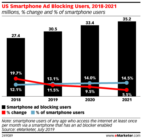 US Smartphone Ad Blocking Users, 2018-2021 (millions, % change and % of smartphone users)