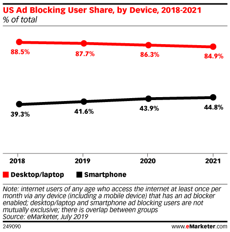 US Ad Blocking User Share, by Device, 2018-2021 (% of total)